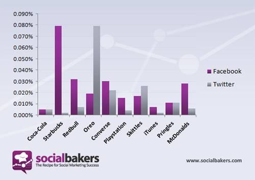 20120314165404 Usuários se envolvem mais com marcas no Facebook do que no Twitter