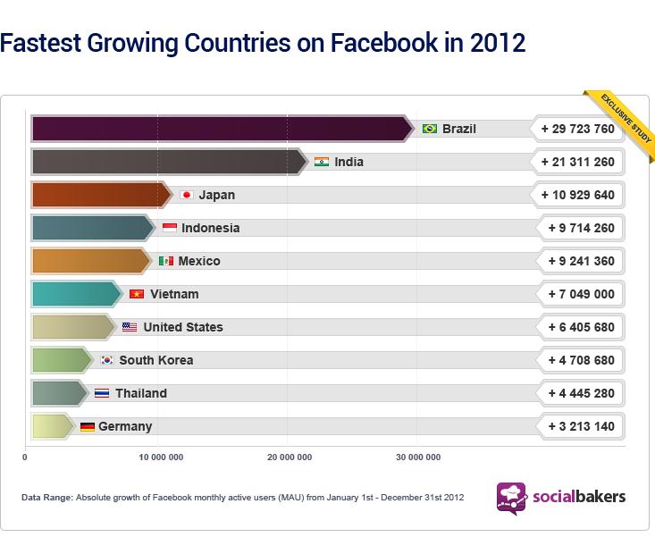 9880e8d1f0db7a83494d5c83586e11b6 Quase 30 milhões de brasileiros entraram no Facebook em 2012
