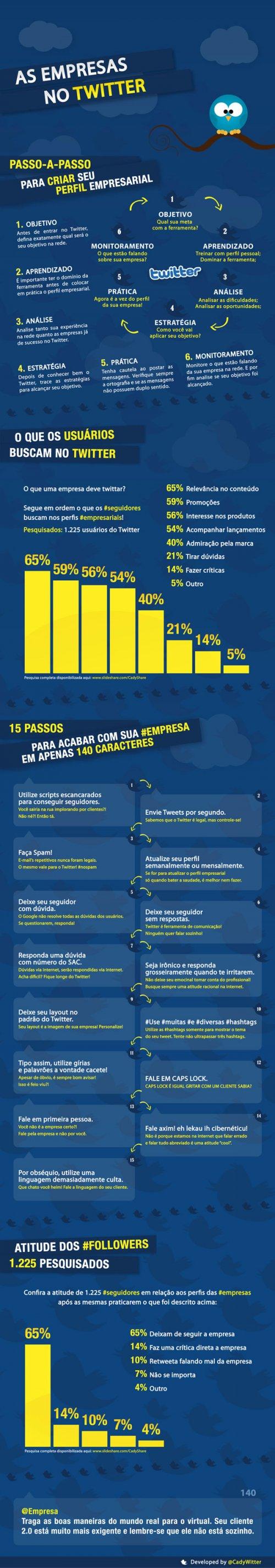 infografico empresas no twitter  O que não fazer no uso do Twitter